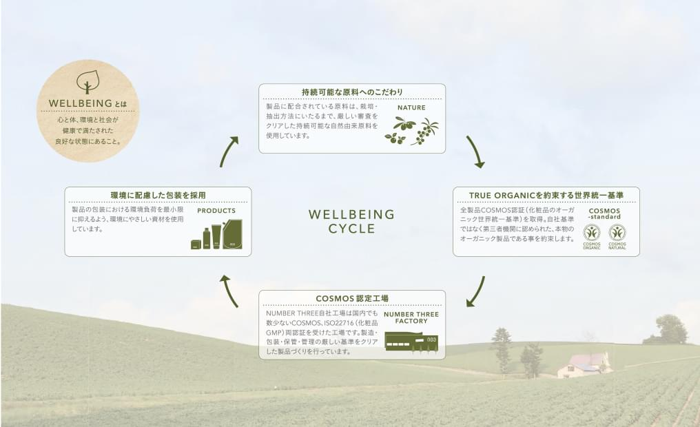 WELLBEING CYCLE